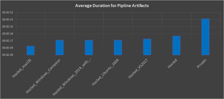 The War between the new Pipeline Artifacts and Build